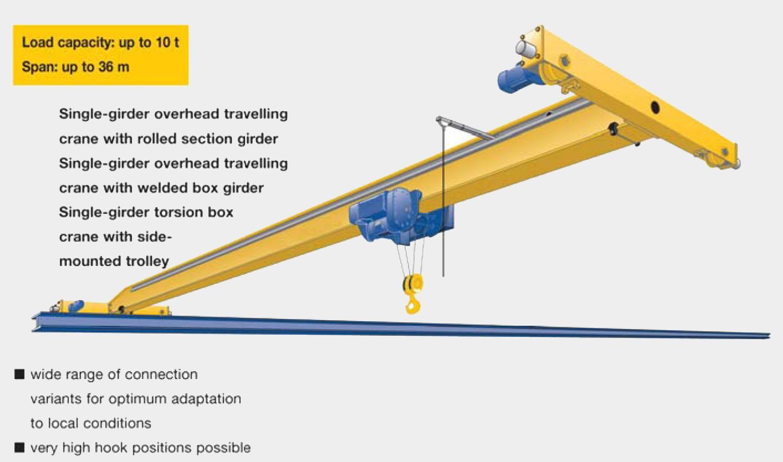Overhead Crane Load Limiter : Single girder overhead crane